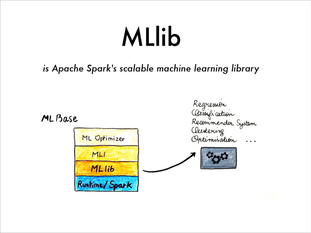 MLlib is Apache Spark's scalable machine learni...