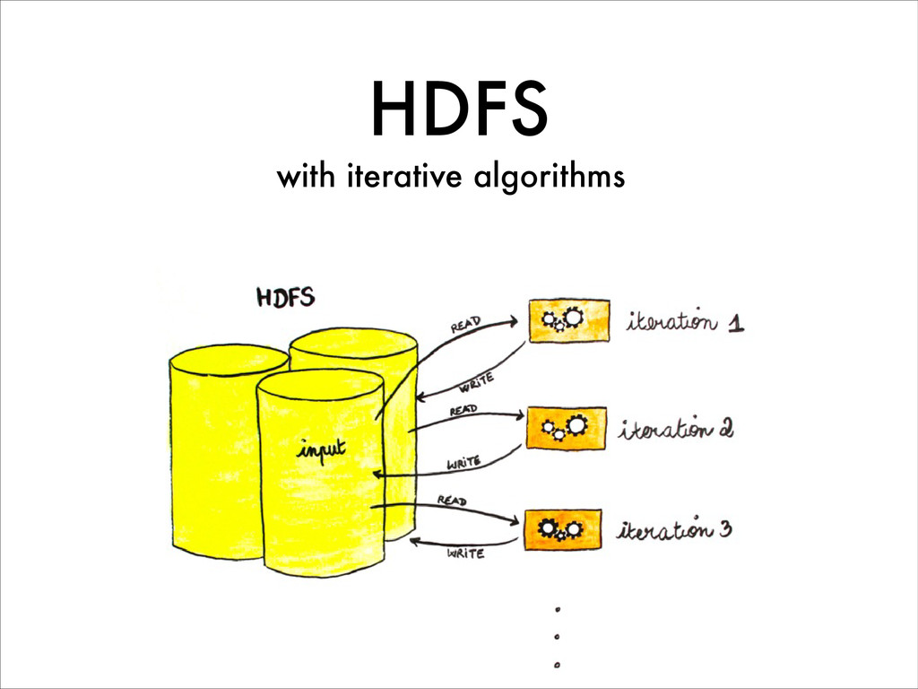 HDFS with iterative algorithms