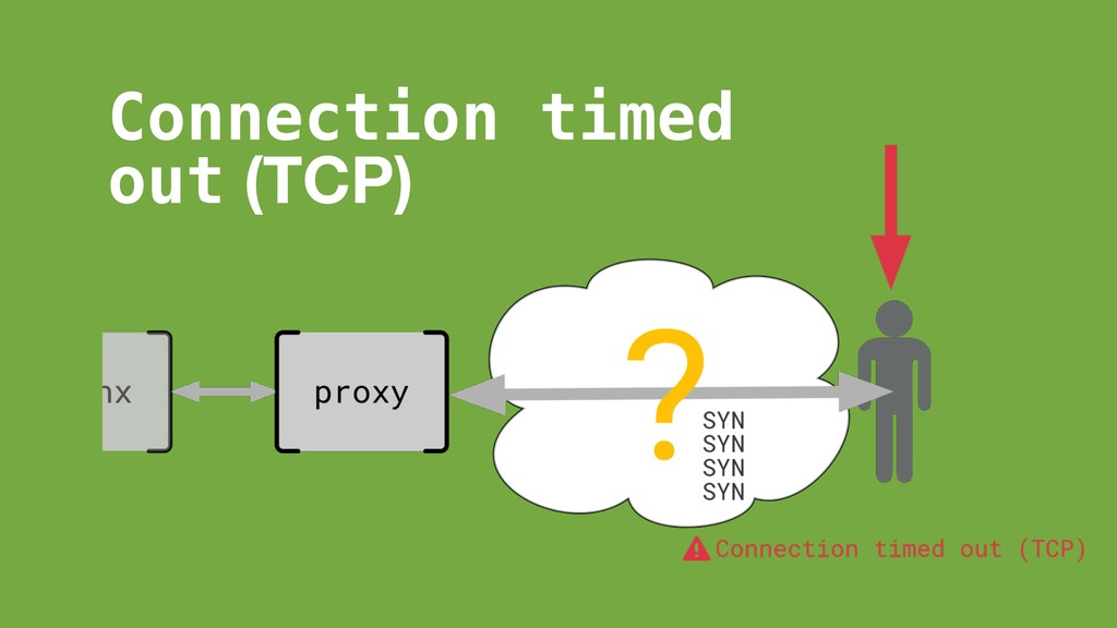 Connection timed out (TCP)