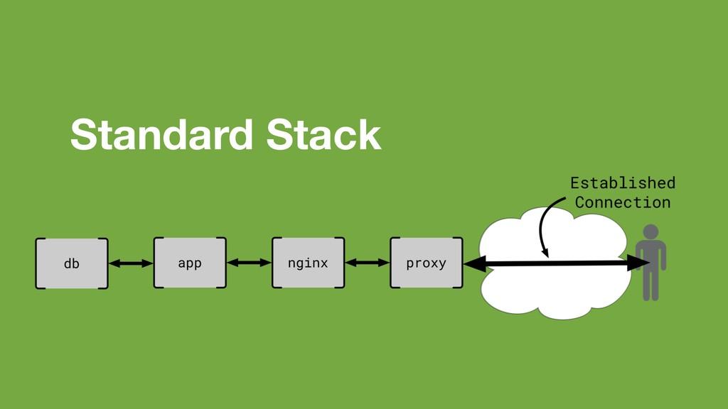 Standard Stack
