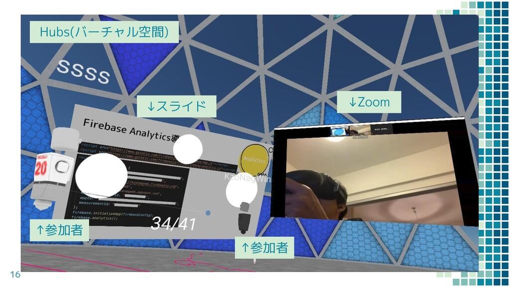 16 Hubs(バーチャル空間) ↓Zoom ↓スライド ↑参加者 ↑参加者