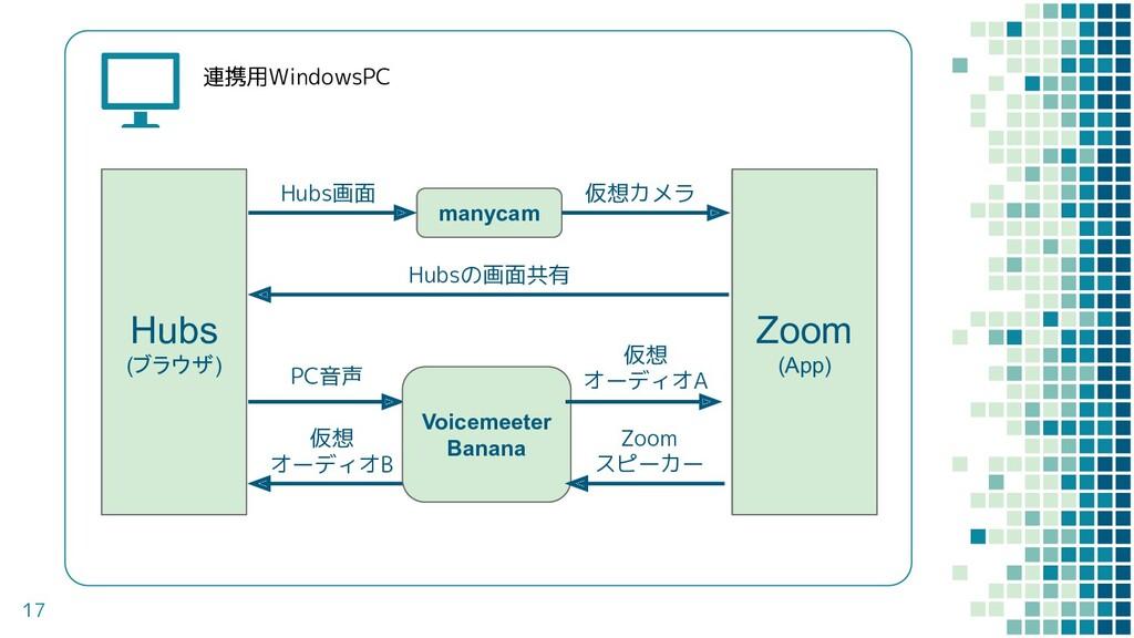 17 連携用WindowsPC Hubs (ブラウザ) Zoom (App) Hubs画面 H...