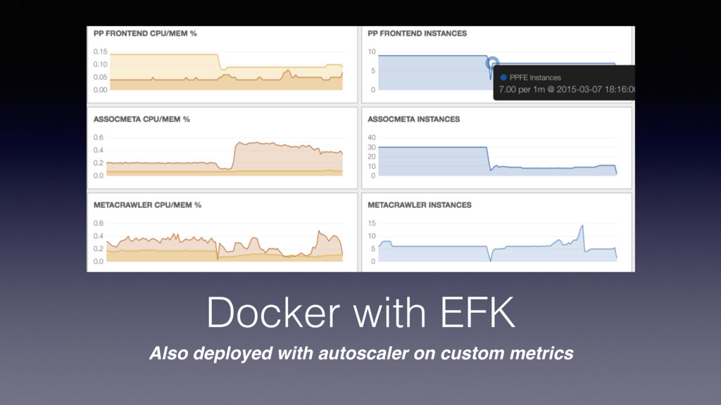 Docker with EFK Also deployed with autoscaler o...