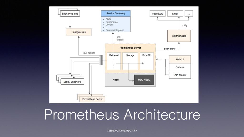 Prometheus Architecture https://prometheus.io/