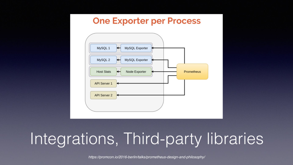 Integrations, Third-party libraries https://pro...