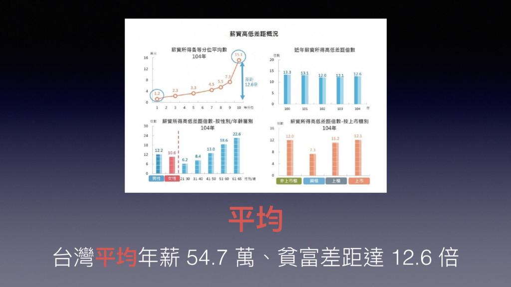 平均 台灣平均年年薪 54.7 萬、貧富差距達 12.6 倍