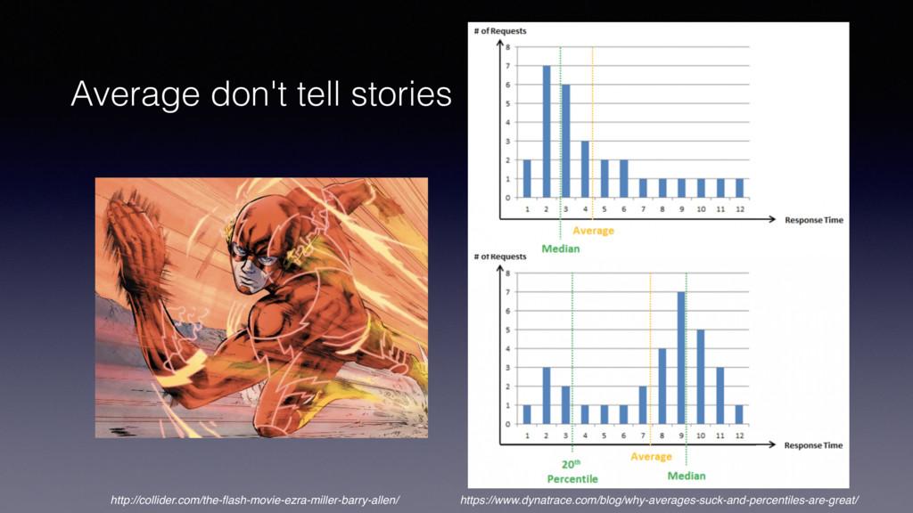 Average don't tell stories https://www.dynatrac...