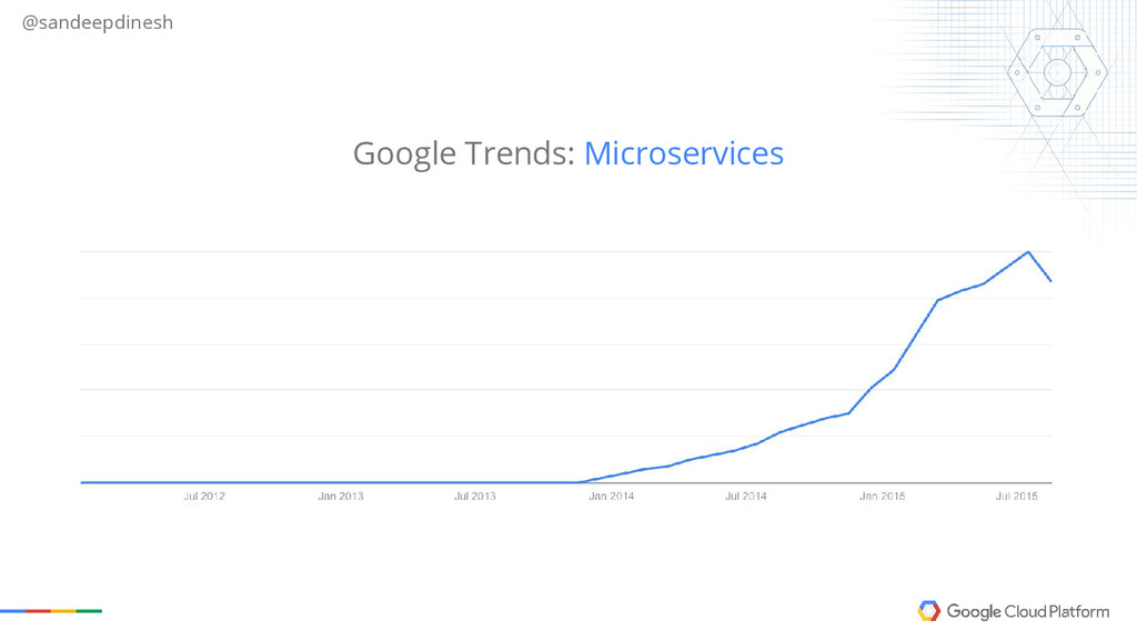 @sandeepdinesh Google Trends: Microservices