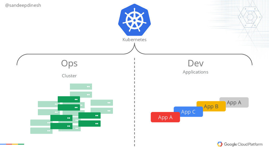 @sandeepdinesh Kubernetes Cluster Applications ...