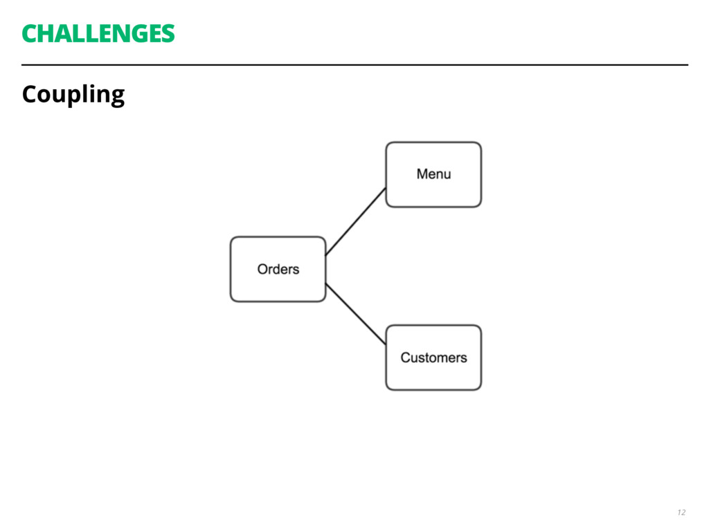 CHALLENGES Coupling 12