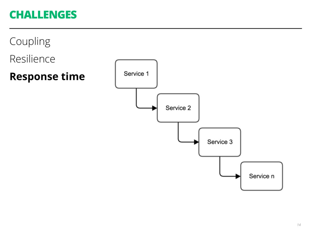 CHALLENGES Coupling Resilience Response time 14