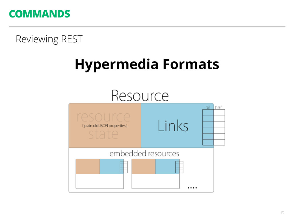 COMMANDS 36 Reviewing REST Hypermedia Formats