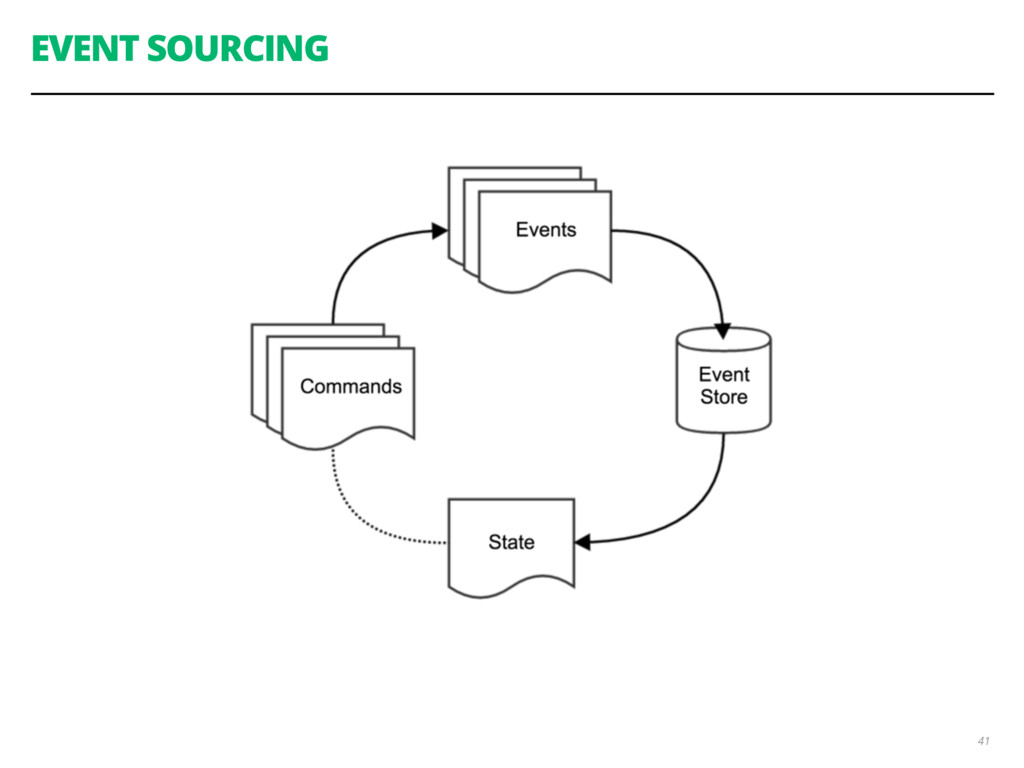 EVENT SOURCING 41