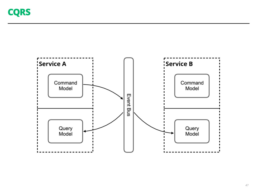 Service A CQRS 47 Service B