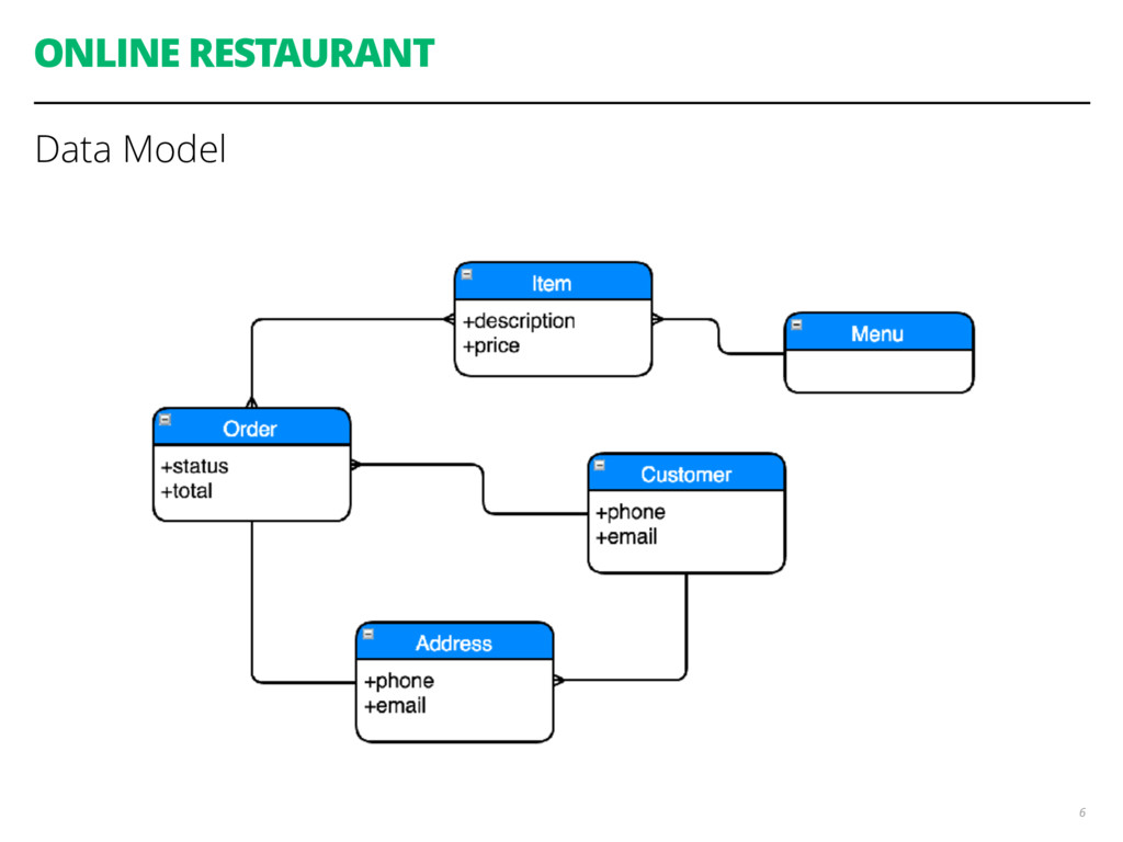 ONLINE RESTAURANT Data Model 6