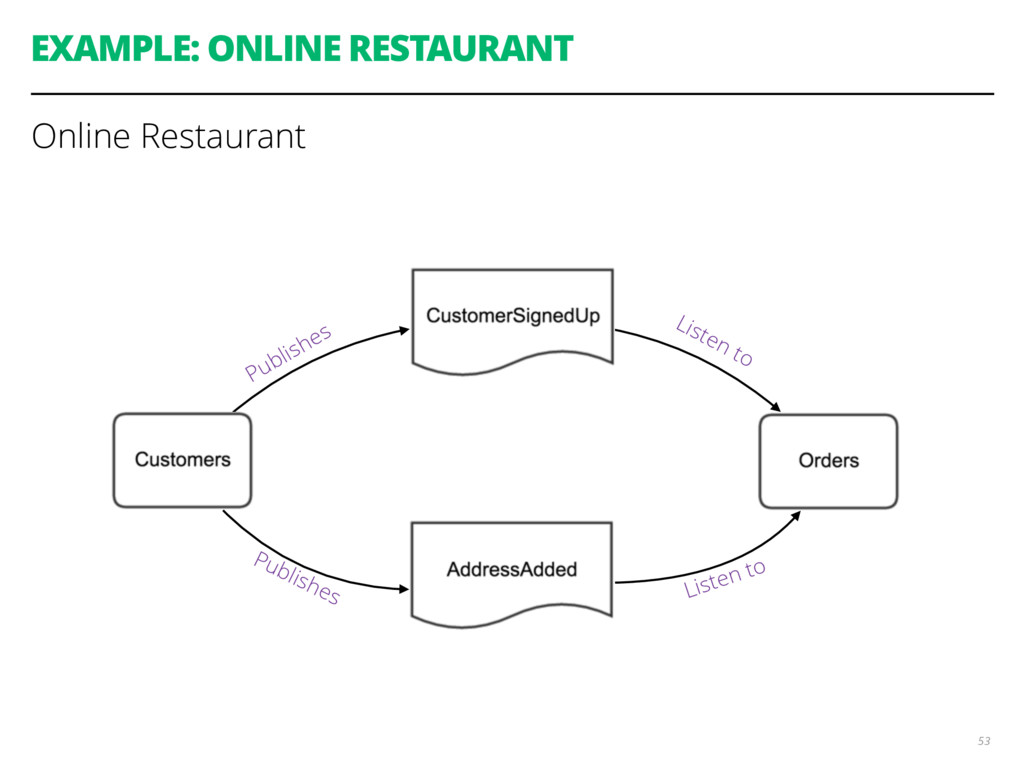 EXAMPLE: ONLINE RESTAURANT 53 Online Restaurant...