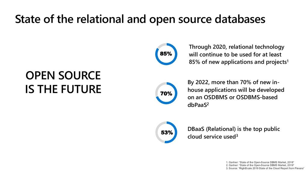 OPEN SOURCE IS THE FUTURE > 60% By 2022, more t...