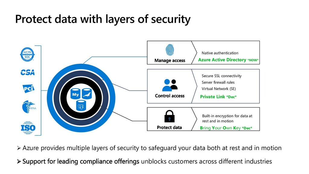Protect data with layers of security Ø Azure pr...