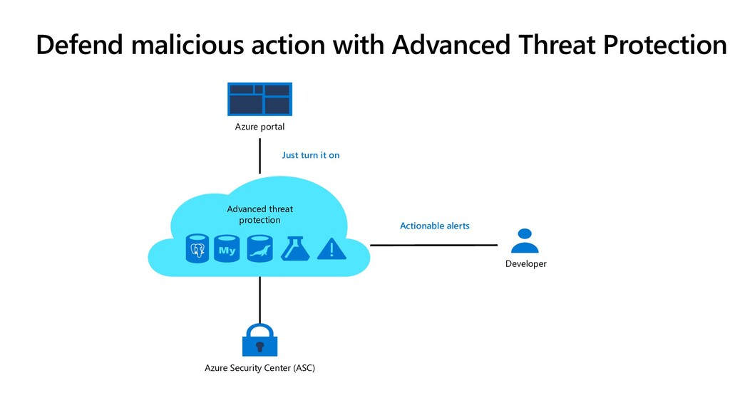 Defend malicious action with Advanced Threat Pr...