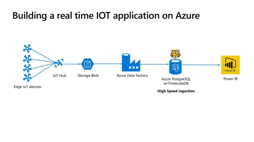Building a real time IOT application on Azure E...