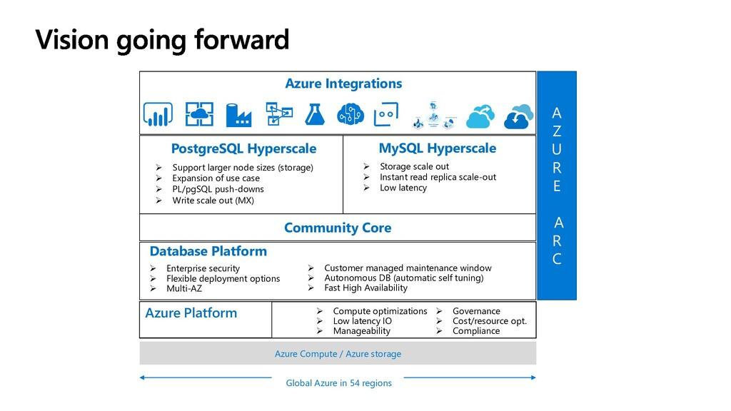 Azure Compute / Azure storage Global Azure in 5...