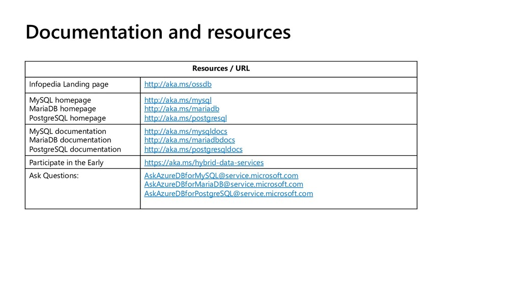 Documentation and resources Resources / URL Inf...