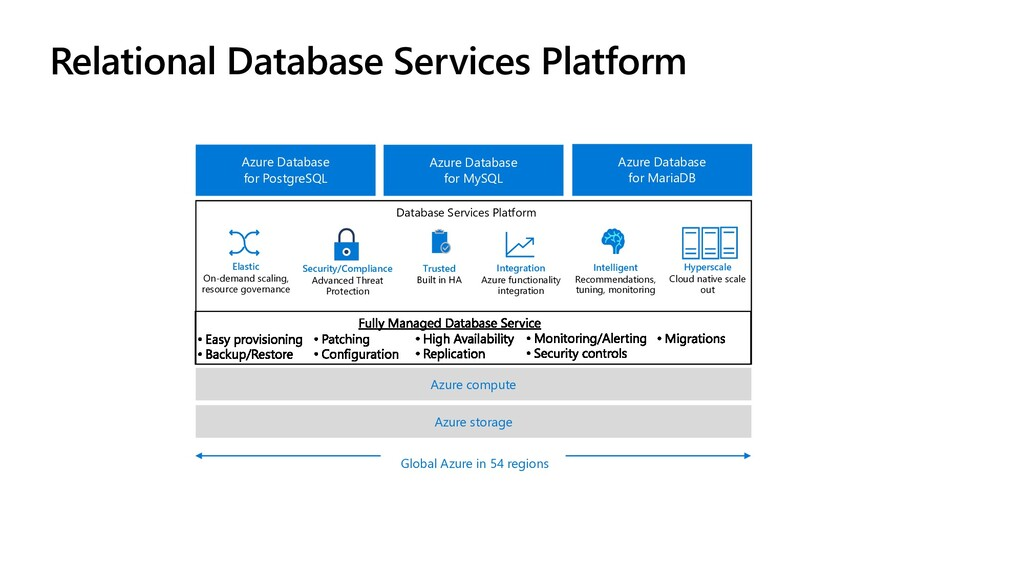 Relational Database Services Platform Azure sto...
