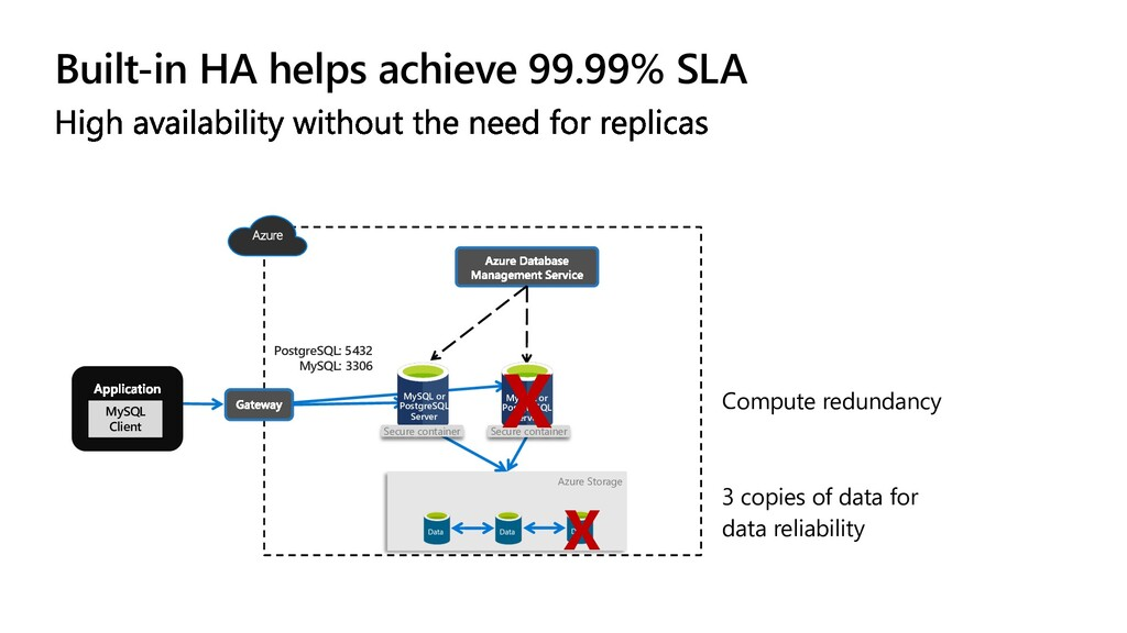 … Azure Storage MySQL or PostgreSQL Server Secu...