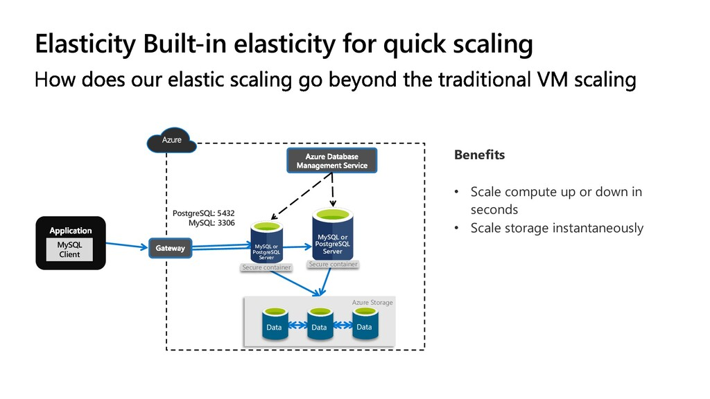 Elasticity Built-in elasticity for quick scalin...