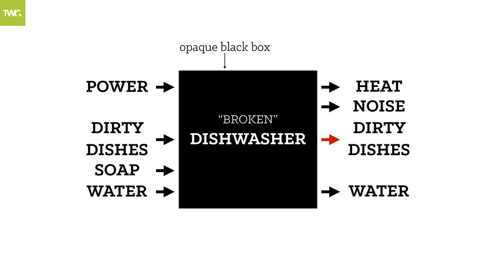 """DIRTY DISHES DISHWASHER """"BROKEN"""" DIRTY DISHES o..."""