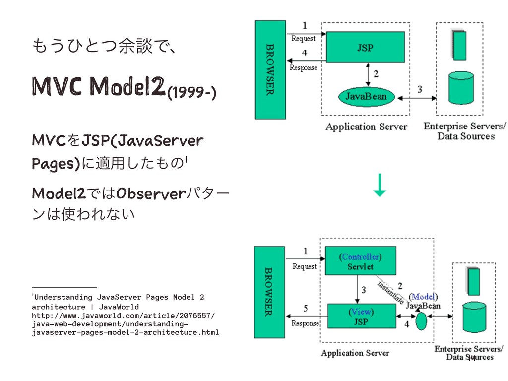 ͏ͻͱͭ༨ஊͰɺ MVC Model2(1999-) MVCΛJSP(JavaServer ...
