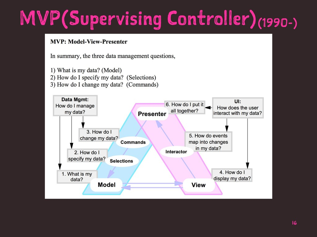 MVP(Supervising Controller)(1990-) 16