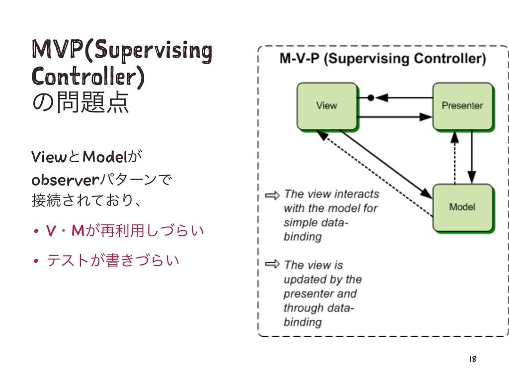 MVP(Supervising Controller) ͷ ViewͱModel͕ ob...