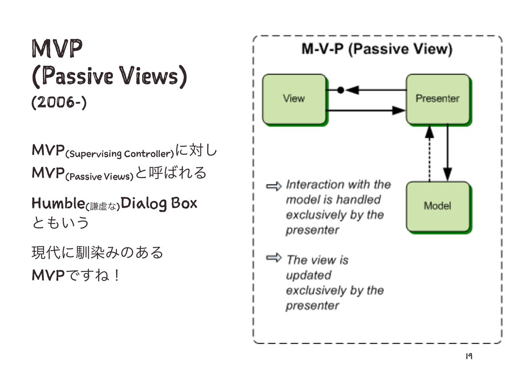 MVP (Passive Views) (2006-) MVP(Supervising Con...