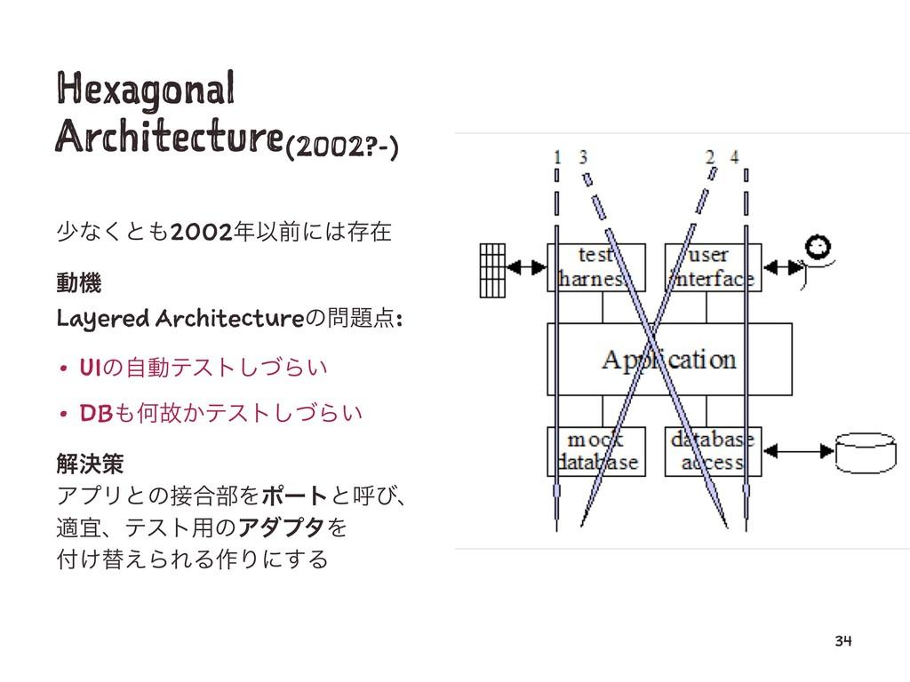 Hexagonal Architecture(2002?-) গͳ͘ͱ2002Ҏલʹଘࡏ...