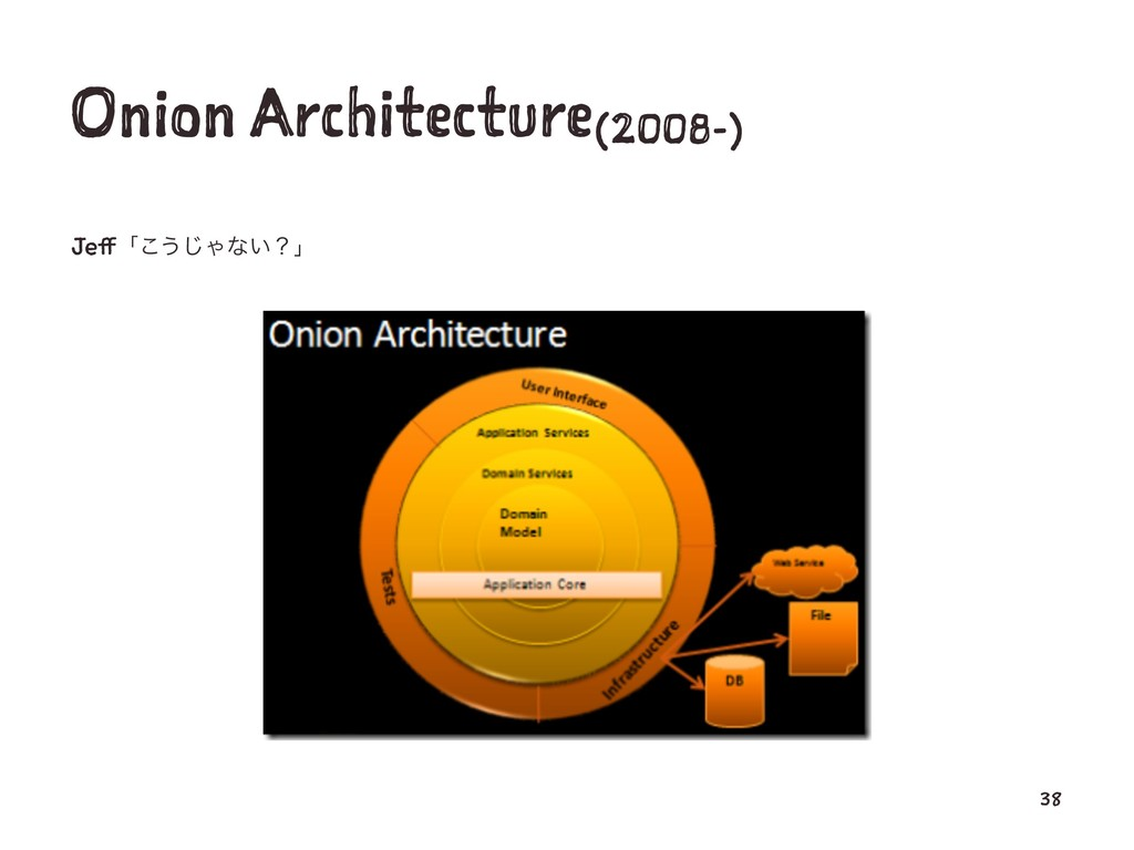 Onion Architecture(2008-) Jeffʮ͜͏͡Όͳ͍ʁʯ 38