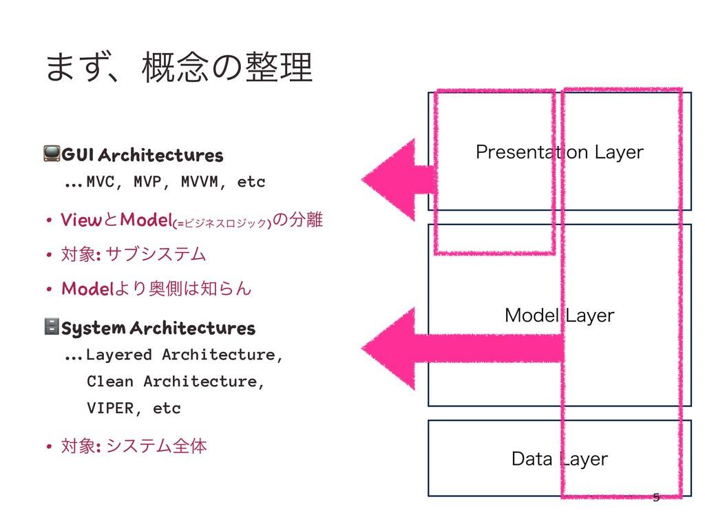 ·ͣɺ֓೦ͷཧ ! GUI Architectures ɹ … MVC, MVP, MVVM...