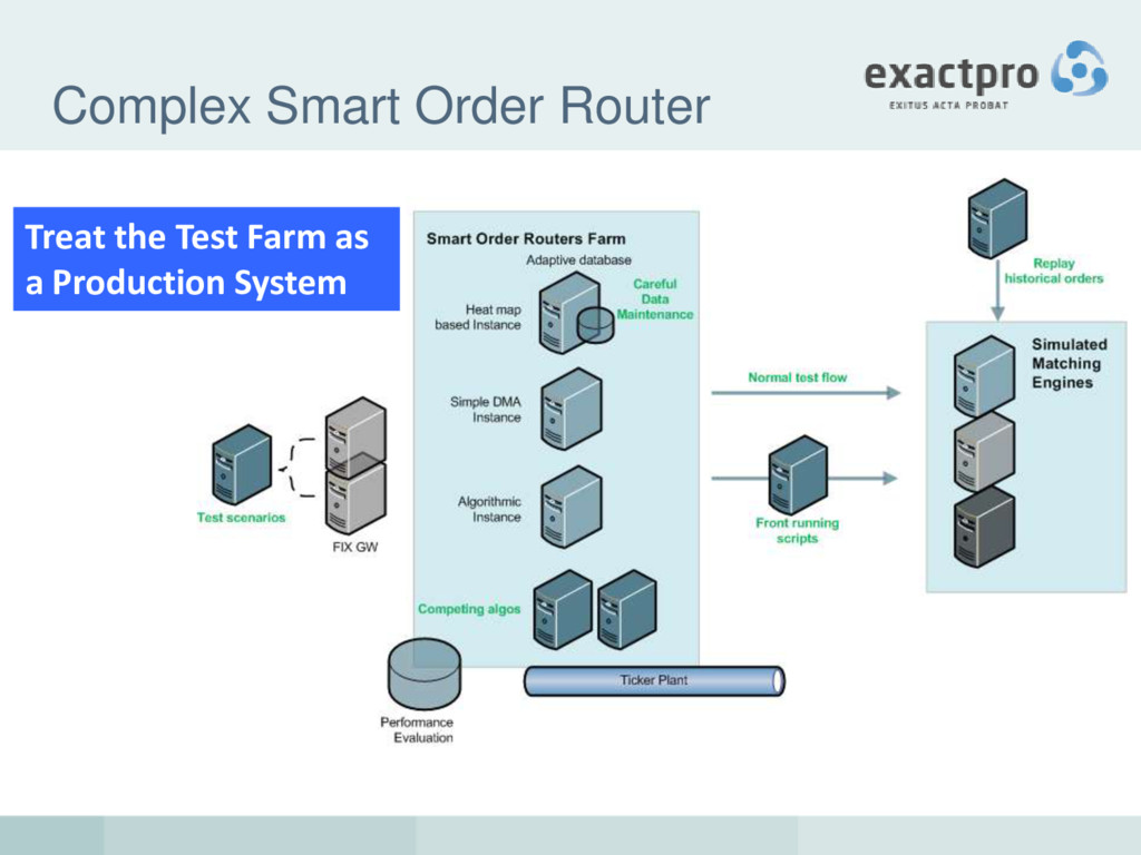 Complex Smart Order Router Treat the Test Farm ...