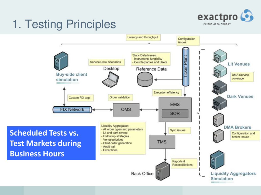 1. Testing Principles Scheduled Tests vs. Test ...