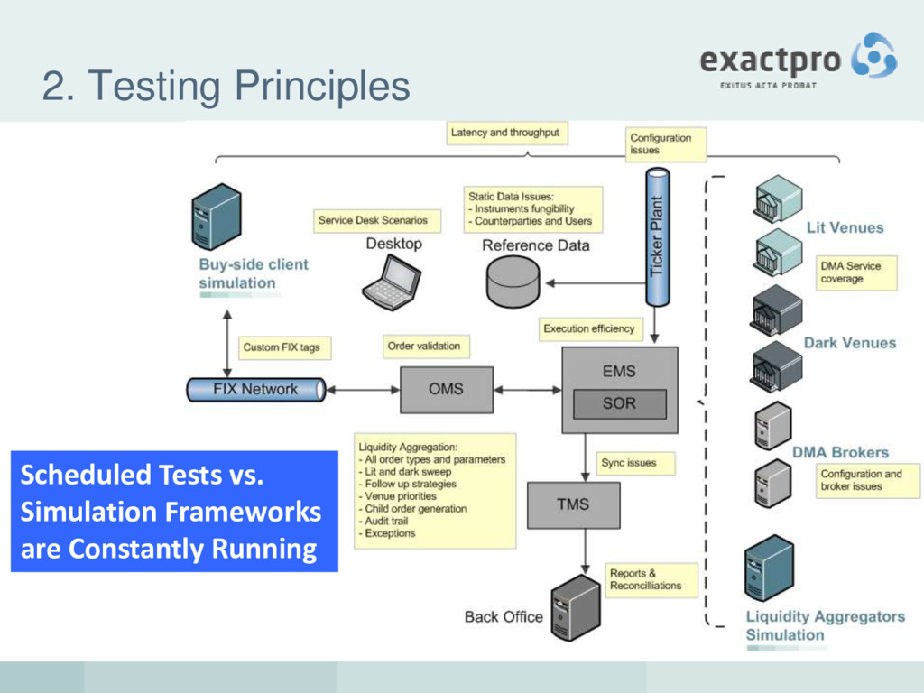 2. Testing Principles Scheduled Tests vs. Simul...