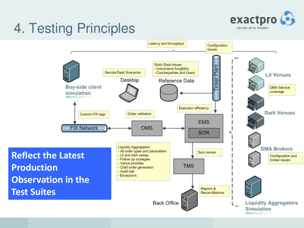 4. Testing Principles Reflect the Latest Produc...
