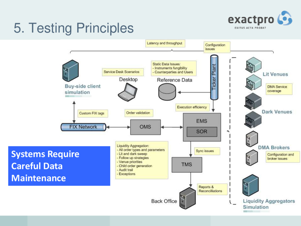 5. Testing Principles Systems Require Careful D...