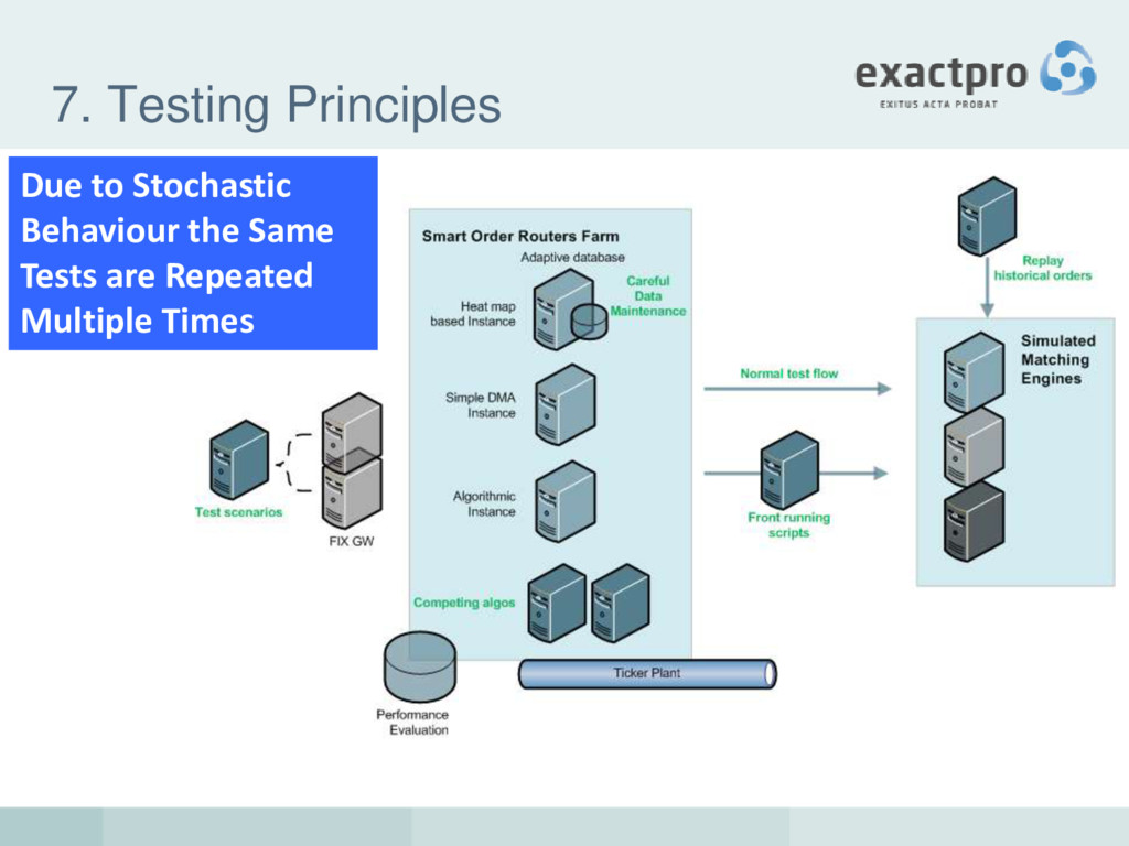 7. Testing Principles Due to Stochastic Behavio...