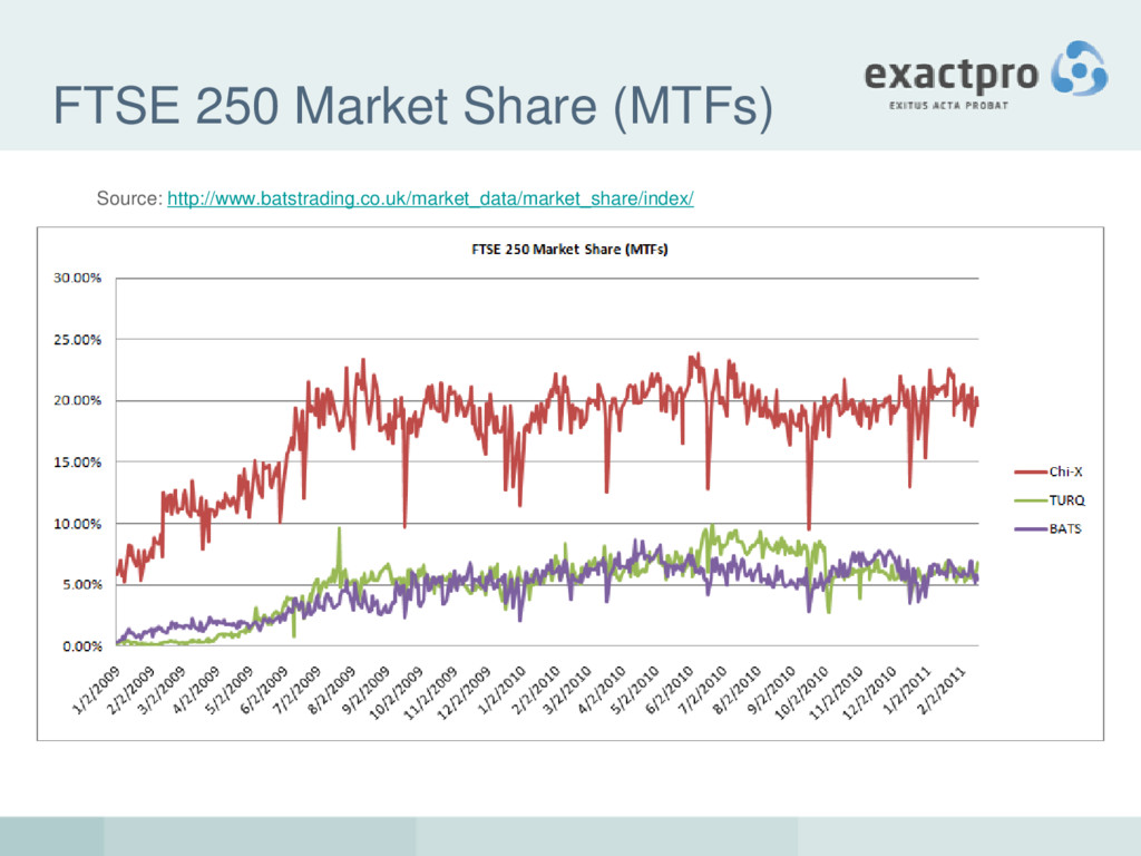 FTSE 250 Market Share (MTFs) Source: http://www...