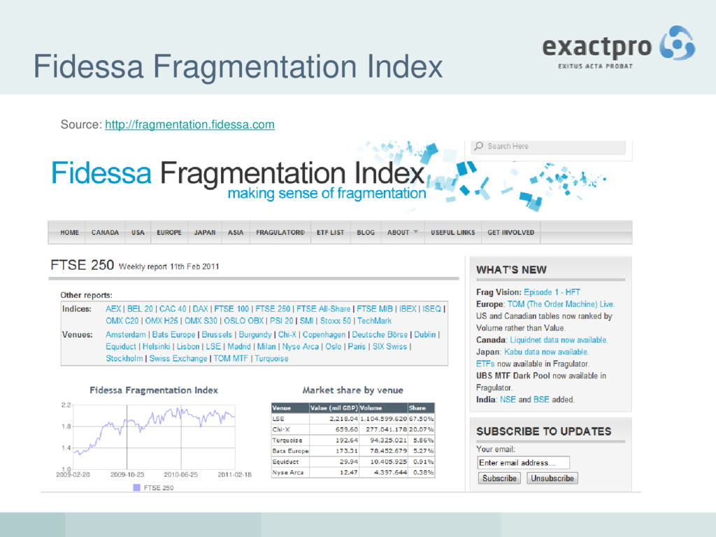 Fidessa Fragmentation Index Source: http://frag...