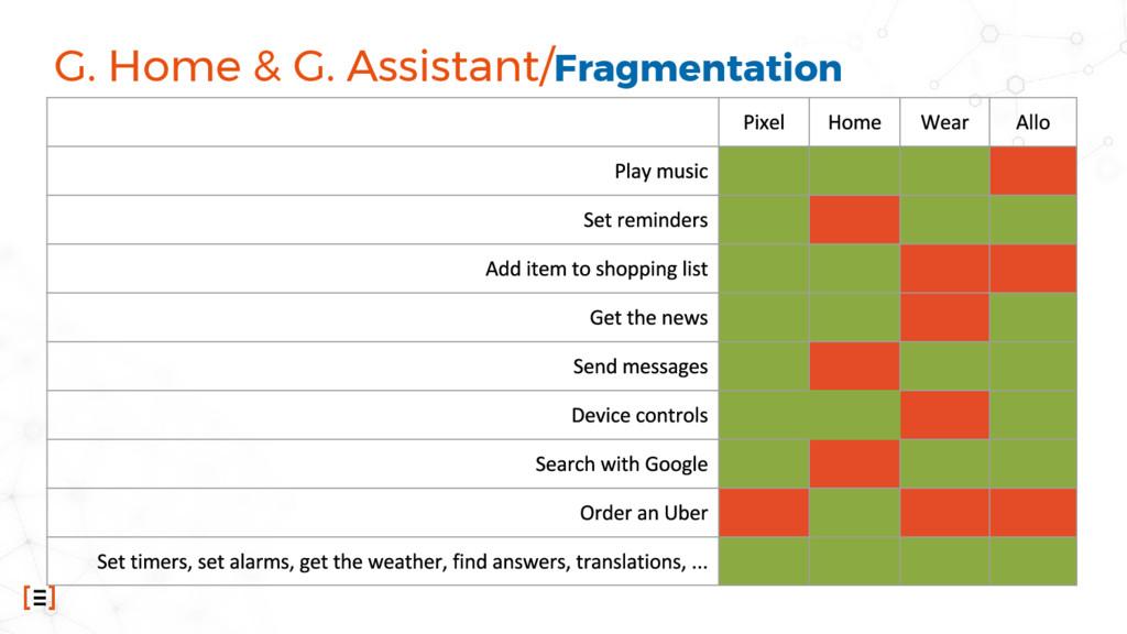 G. Home & G. Assistant/Fragmentation