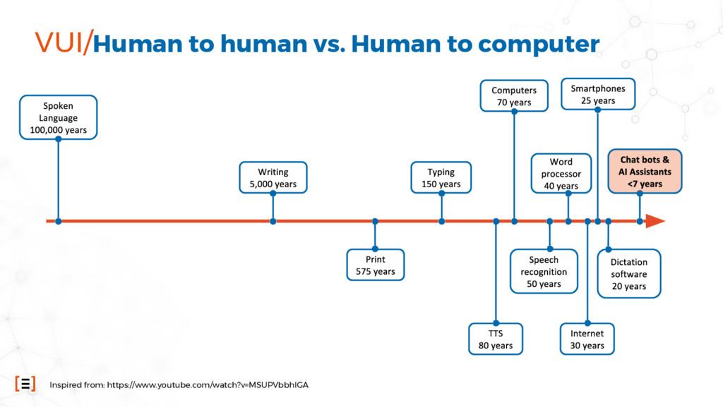 VUI/Human to human vs. Human to computer Inspir...