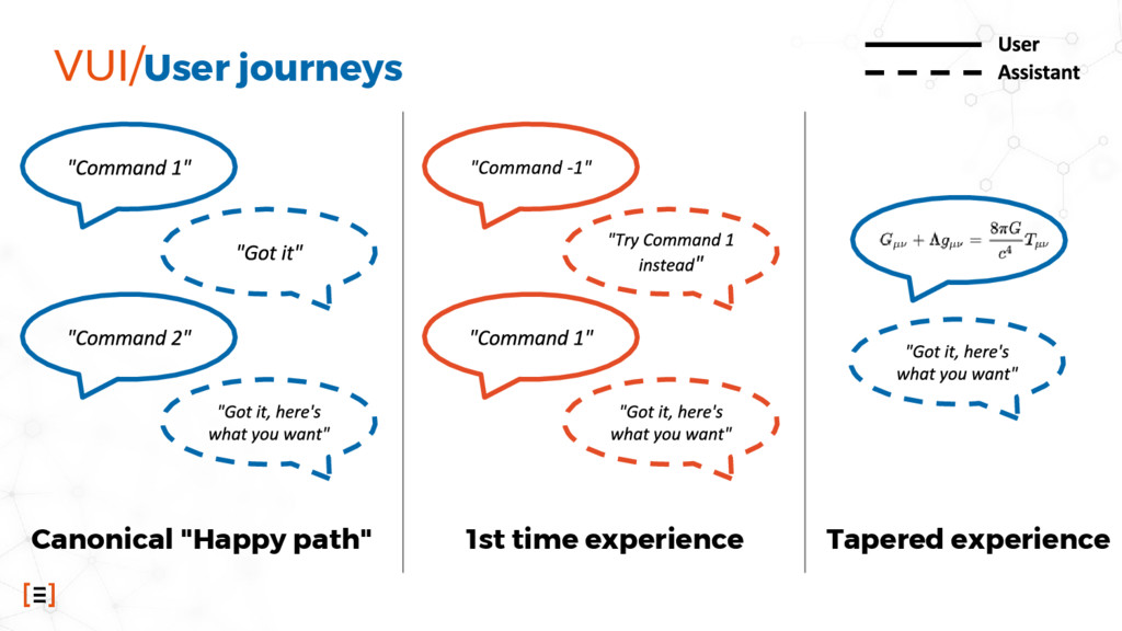 """VUI/User journeys Canonical """"Happy path"""" 1st ti..."""