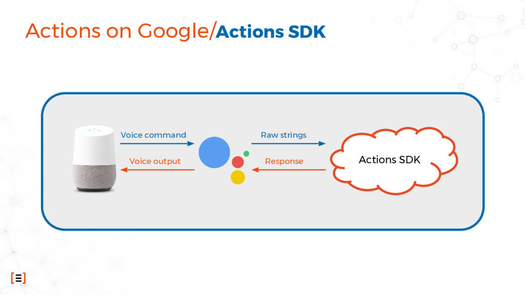 Actions on Google/Actions SDK Actions SDK Voice...