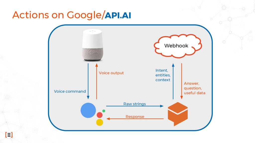 Actions on Google/API.AI Webhook Voice command ...